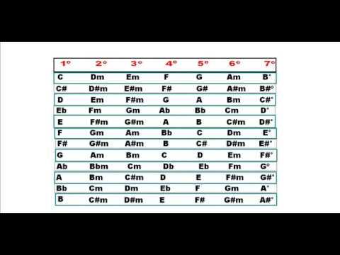 Tabela Campo Harmônico Menor(List Of The Minor Keys)