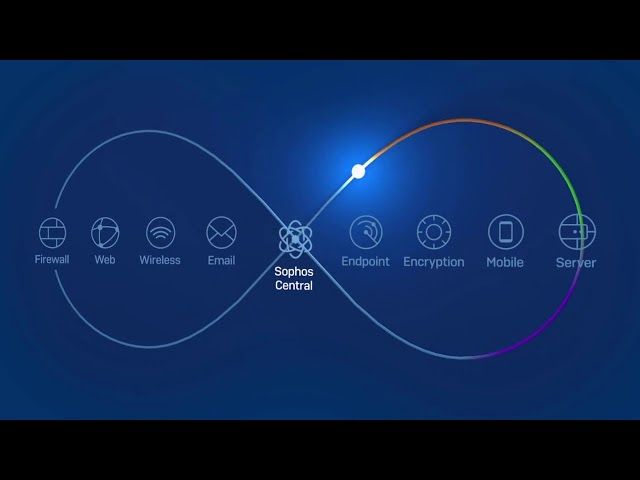 Sophos Synchronized Security: The World's Best Cybersecurity System