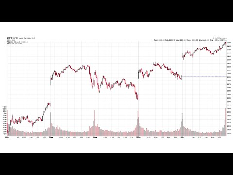 S&P 500® Technical Analysis of Stock Market 05/08/2020 (Friday, May 8th, 2020)