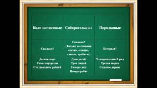 Фрагмент видео-урока в 4 классе на тему