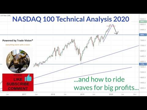 NASDAQ 100 Technical Analysis 2020