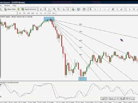 Forex Trading System using Fibonacci indicator - blogger.com