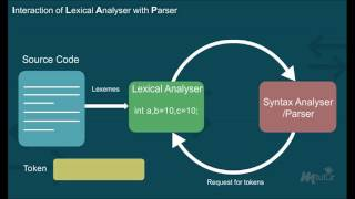 Lexical Analysis [Year - 3]