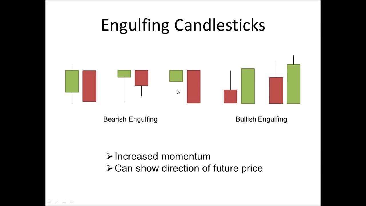 Japanese candlesticks engulfing