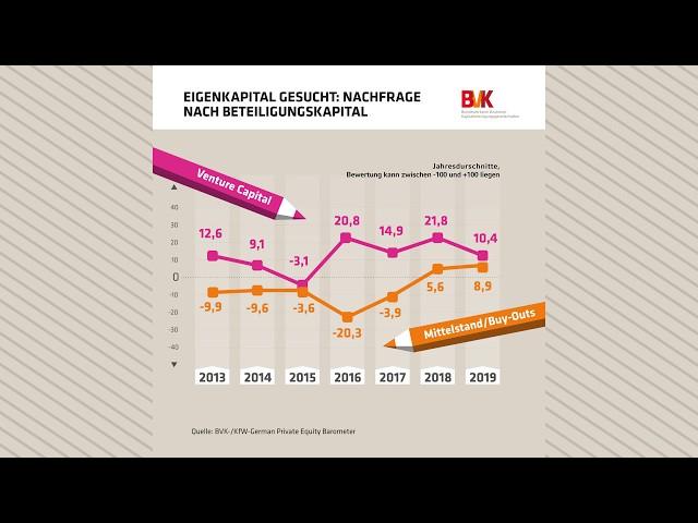 Eigenkapital gesucht: Nachfrage nach Beteiligungskapital