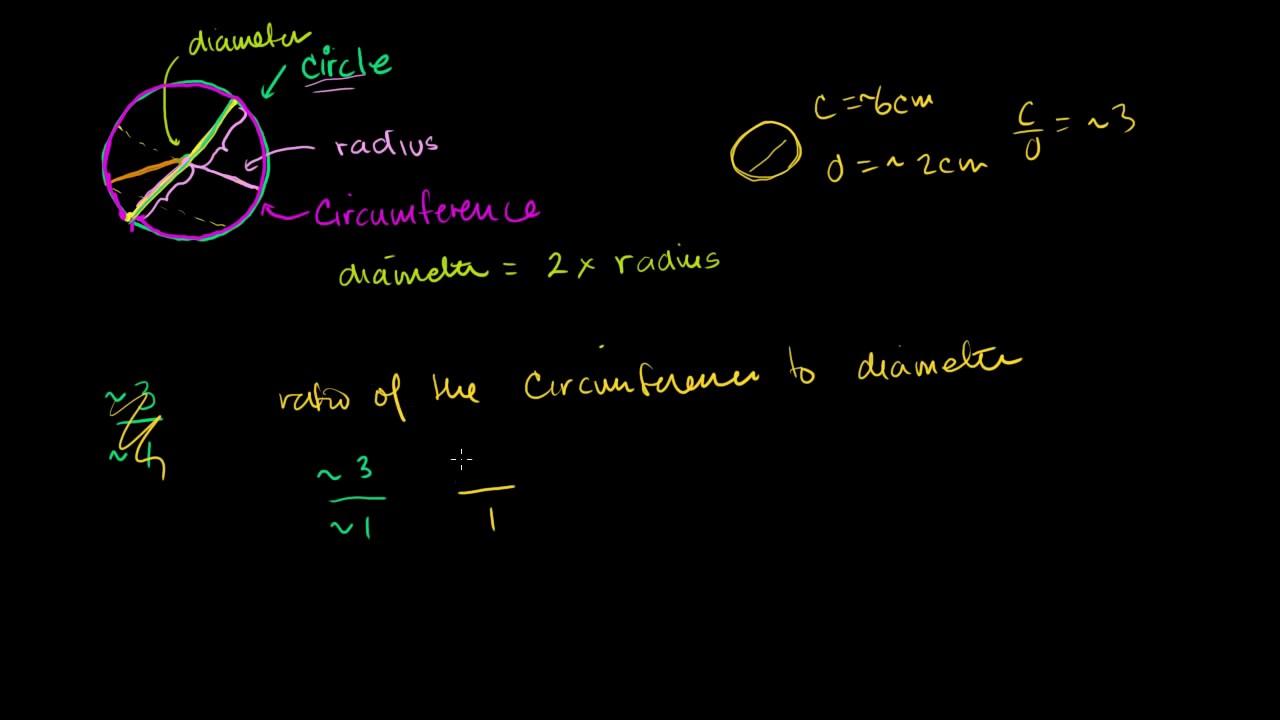 Download Circles: radius, diameter, circumference and Pi | Geometry | Khan Academy