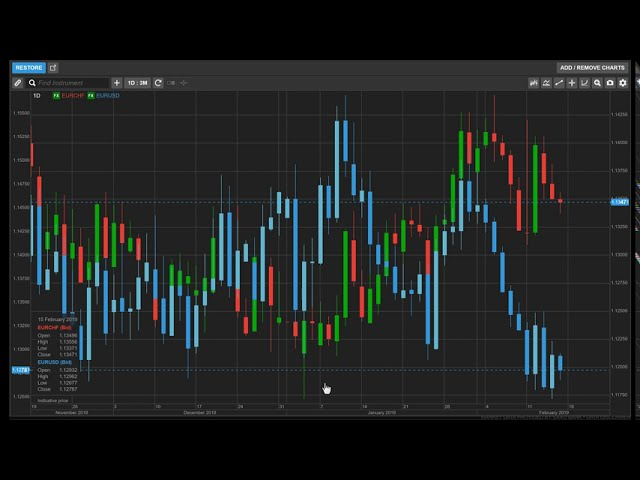 Adding an Overlay Indicator to a Chart in ELANA Global Trader