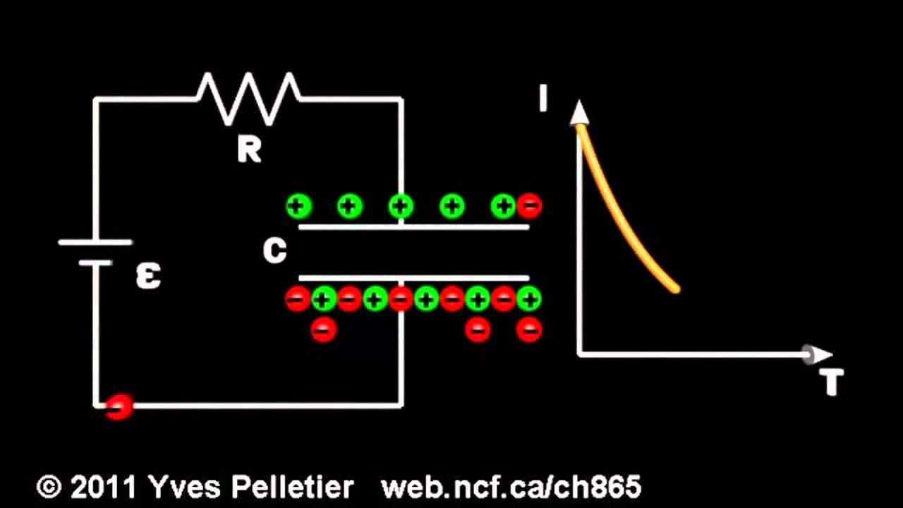 animation dipole rc