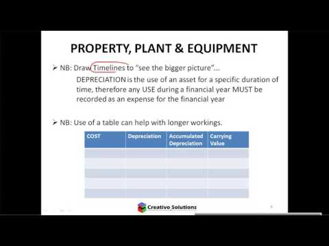 Accounting - Property Plant & Equipment Theory (including Depreciation)