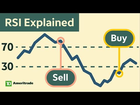 How to Use the Relative Strength Index (RSI)