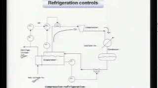 Mod-01 Lec-22 Heat Exchangers and Miscellaneous Systems
