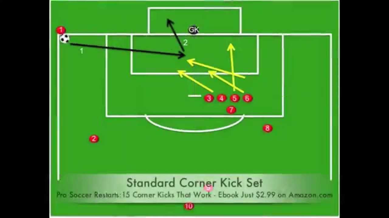Professional soccer restarts15 corner kicks that work youtube fandeluxe Gallery
