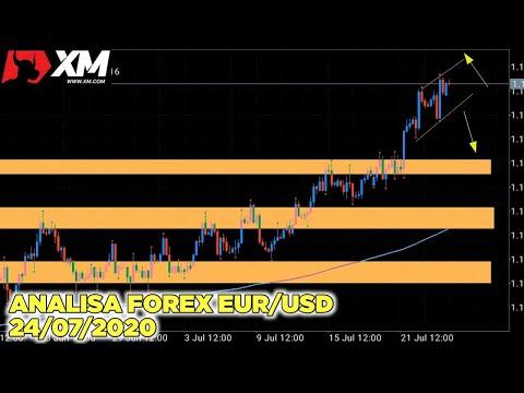 analisa-forex-eur-usd-area-supply-and-demand-|-jumat-24/07/2020-#analisaforex