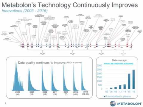Metabolomics Connects Genome to Phenotype