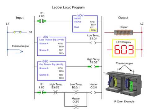 On and Off Temperature Control - Programmable Logic Control