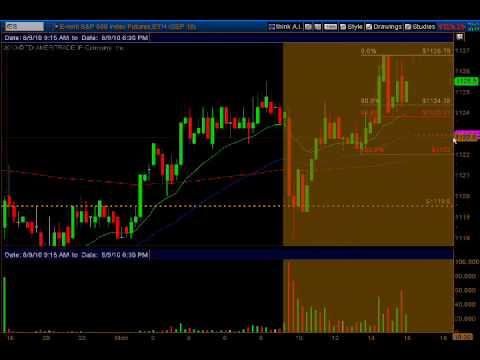 Why I use Fibonacci Retracements to trade the SP E mini futures