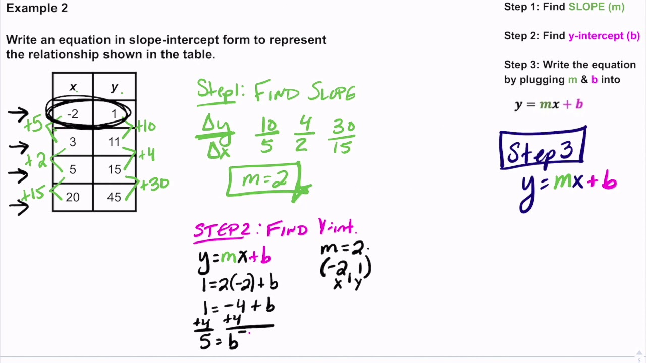 writing equations of lines in slopeintercept form  youtube