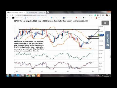Strongest forex trends right now