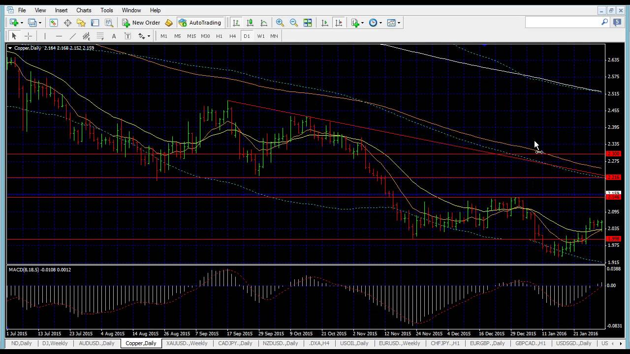 Live forex analysis