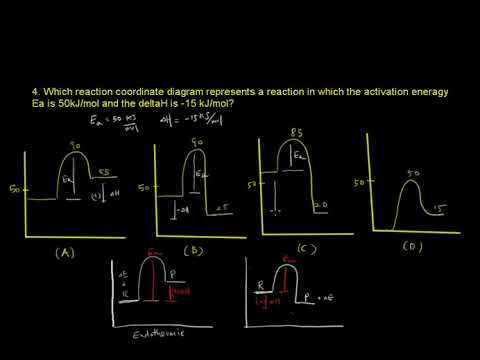 ACS Exam General Chemistry Dynamics #4. Which reaction coordinate diagram represents a reaction