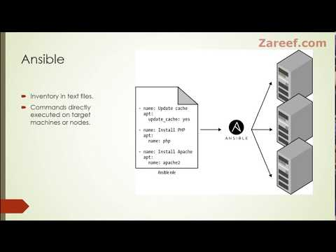 What is the use of dynamic inventory in Ansible? – Zareef