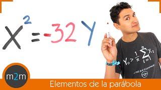 Obtener los elementos de una parábola dada su ecuación ordinaria (vértice en el origen)