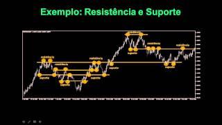 3 | Trade In - Trade Out | Curso Forex Gratis | Range, Resistencia e Suporte