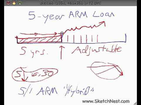 How a 5-Year ARM Loan Works