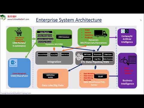 Yang Bin(杨斌)--经典IT项目 (第十期): 数据驱动企业业务和应用体系(Data-driven Global Enterprise CRM/ERP/BI/AI Systems)