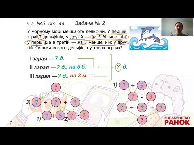 2 клас. Математика. Розв'язування задач на знаходження суми
