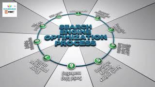 Seo Process Explained - Shubindia SEO Experts