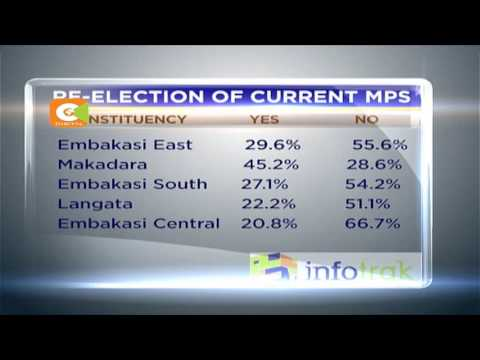 Infotrak polls indicate Jubilee is most preferred party in Nairobi
