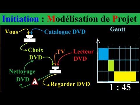 hqdefault - Planification de la gestion de projet