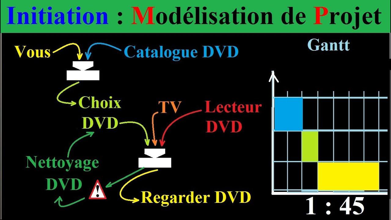 Cours de Gestion de Projets : Initiation méthode de modélisation à la planification - YouTube