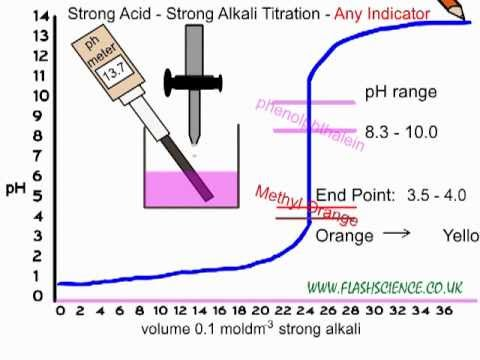 lab determination of ka for weak acid Calculate the acid-dissociation constant (ka) and pka of a weak acid from concentration and ph 001 - duration: 8:06.