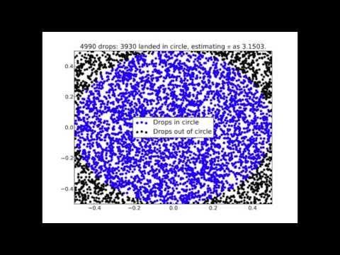 Estimating Pi using Monte Carlo Simulation