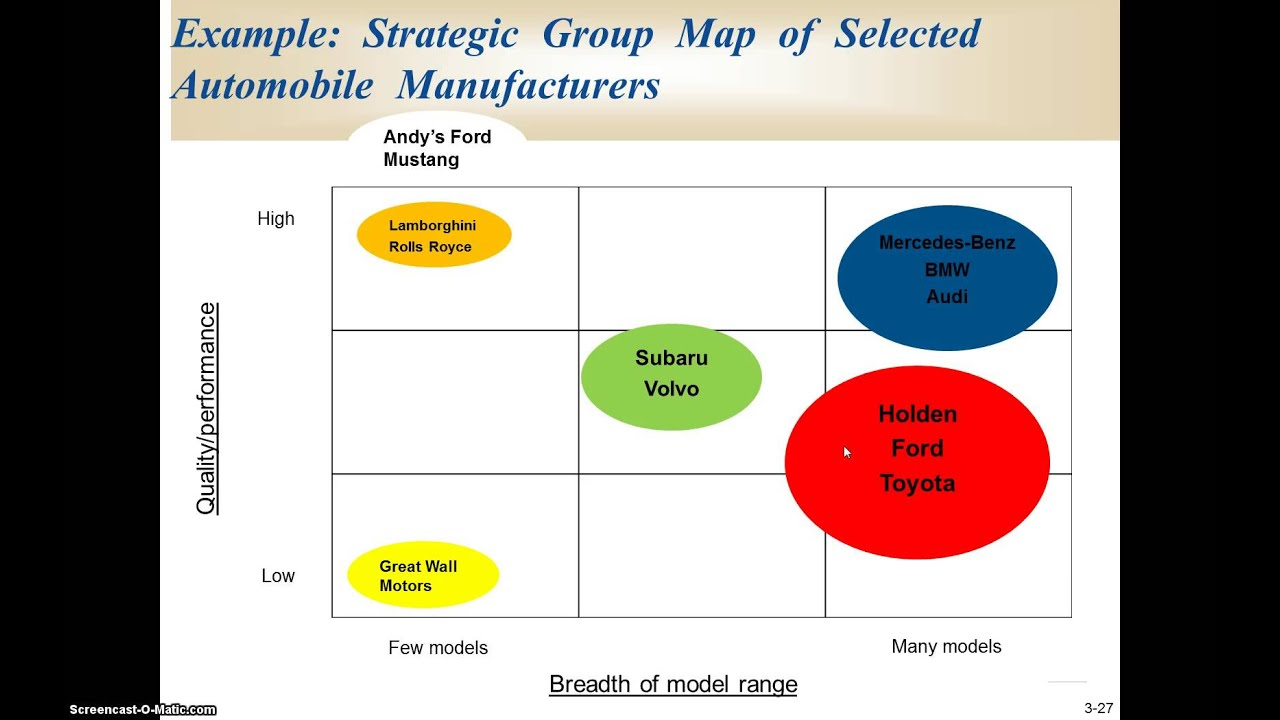 the competitors in a main strategic group management essay A strategic group is a concept used in strategic management that groups companies within an industry that have similar business models or similar combinations of strategies.
