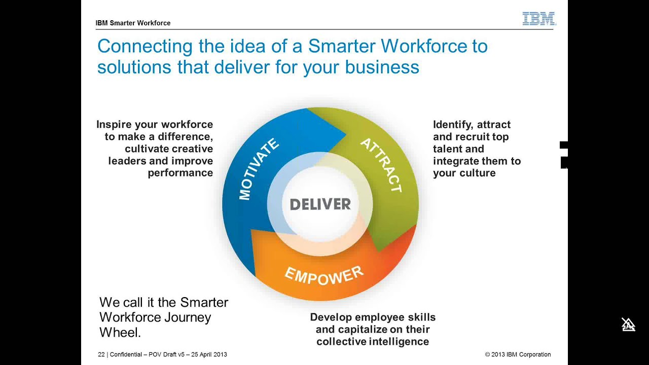 bringing smarter workforce to life series part 1 kenexa ats bringing smarter workforce to life series part 1 kenexa ats