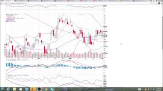 GS Technical Analysis Video 6/1/2016