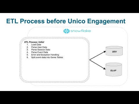 Telltale & Unico Webcast: Migrating from Legacy Data Warehousing
