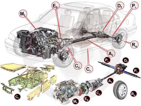 Función de los elementos del automóvil (1/3)