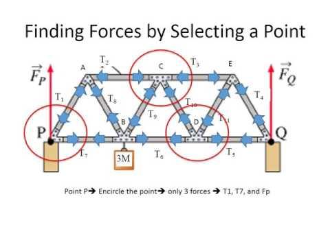 Truss Bridge Tension and Compression Analysis: Physics Static Equilibrium