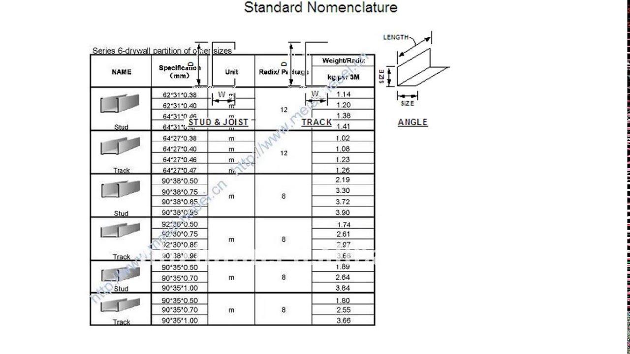 Standard Wall Frame Sizes - Castrophotos