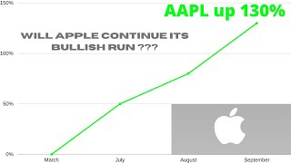 APPLE INC AAPL STOCK CHART ANALYSIS