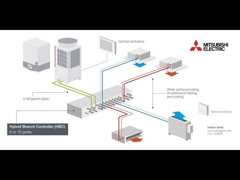 Mitsubishi Electric Hybrid VRF: An Application Animation