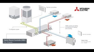 mitsubishi electric hybrid vrf an application animation