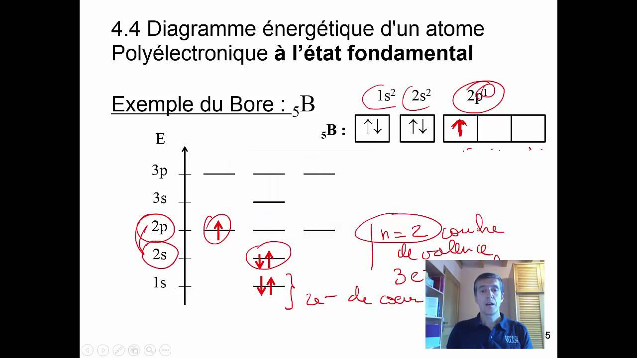 hight resolution of cours3 diagrammes nerg tiques des atomes poly lectroniques