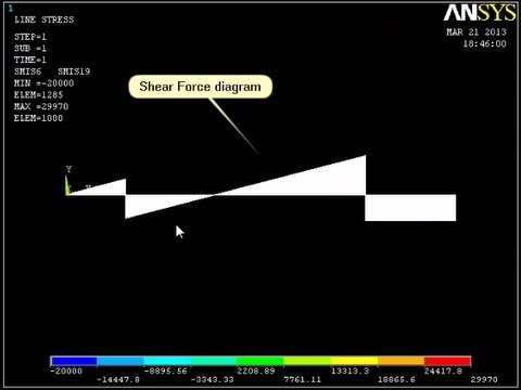 shear moment diagram distributed load poe wiring uniformly on a beam - ansys tutorial youtube