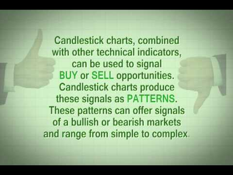 What is candlestick charting?