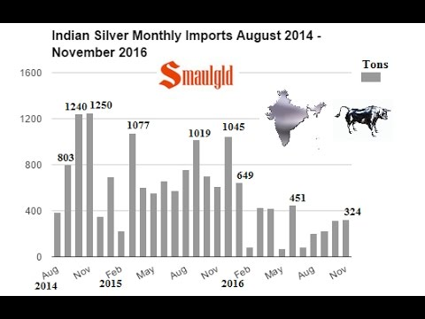 WILL INDIAN SILVER DEMAND GET A BOOST FROM INDIA'S WAR ON GOLD?